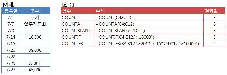 셀의 개수를 세는 함수(COUNT,COUNTA,COUNTIF,COUNTBLANK)+COUNTIFS