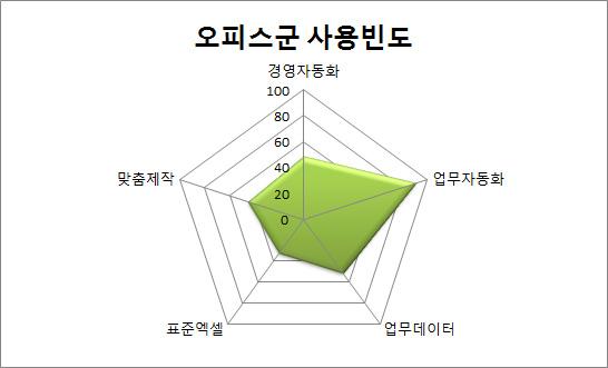 차트 종류 알아보기